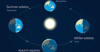 equinox solstice 09uytgfhj