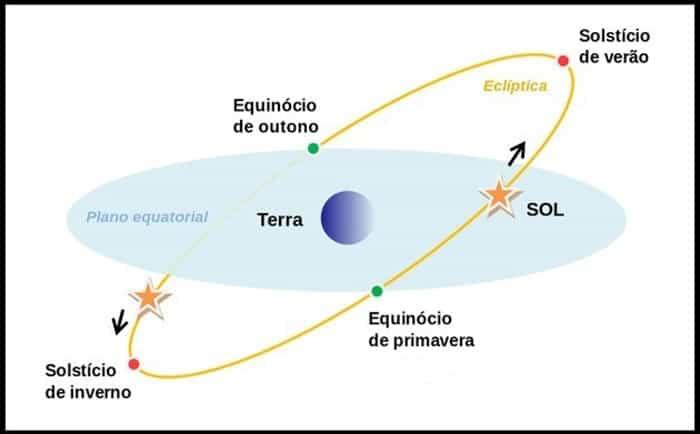 solesticio equinocio 9087tyrfg